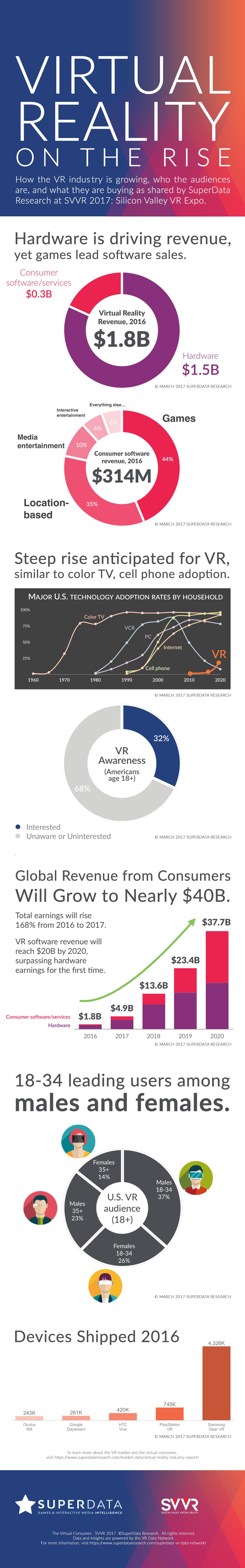 superdata VR infographic