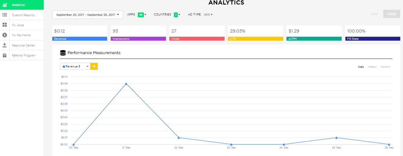 publisher portal - analytics
