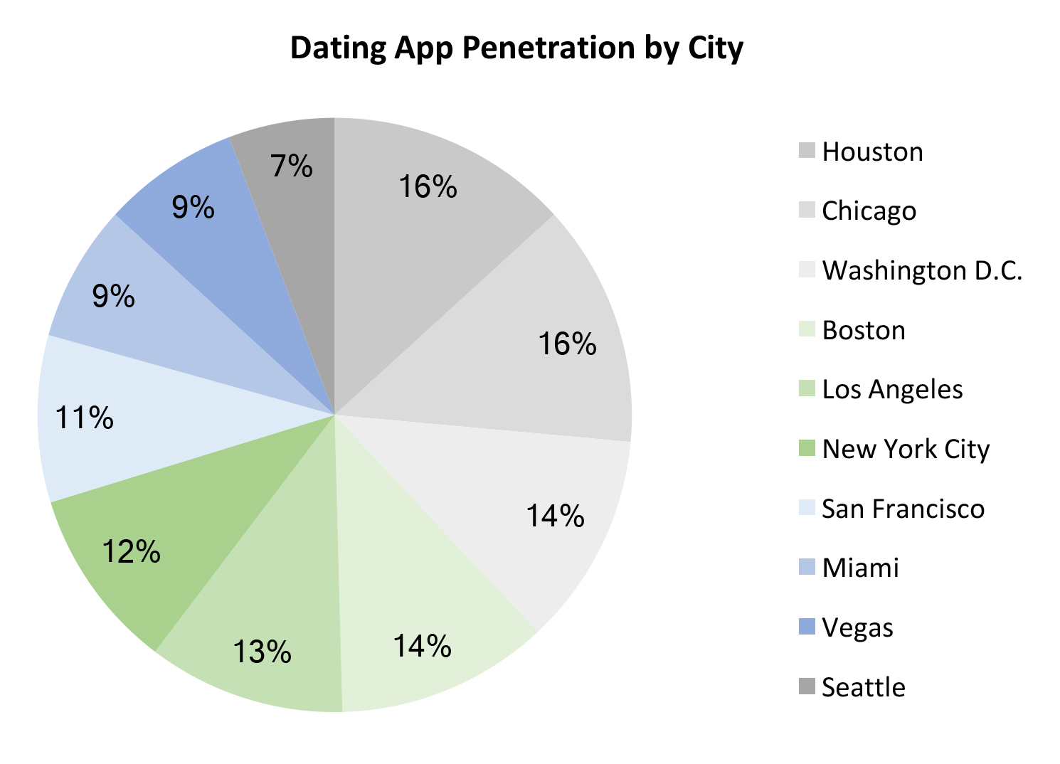 Dating apps by number of users