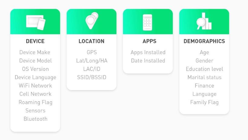 StartApp Data Signals