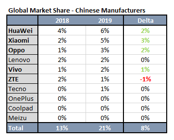 The Huawei-Google Trade Ban: What It Means for the Mobile